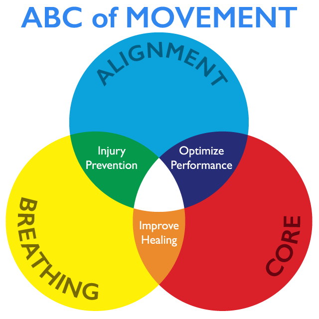 Do Physio ABC of Movement graphic
